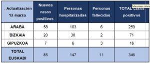 coronavirus tabla2 300x127 - Desde mañana colegios y universidades cerrados en Euskadi por el coronavirus