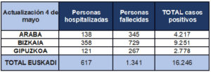 tabla 04 300x103 - Dos fallecidos por coronavirus en Gipuzkoa y dos positivos más en las últimas horas