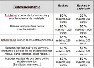 euskera 300x218 - Subvenciones y servicios gratuitos del Servicio de Euskera para el comercio local y hostelería
